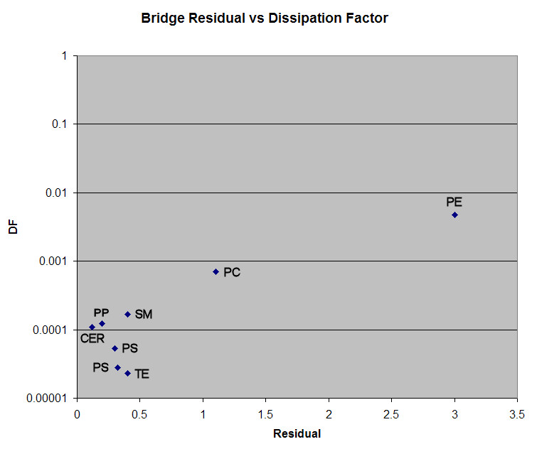 graph of residual vs dissipation factor